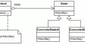 state design pattern