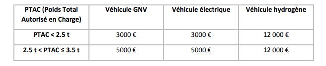 Aides régionales voitures électriques : Auvergne Rhone Alpes