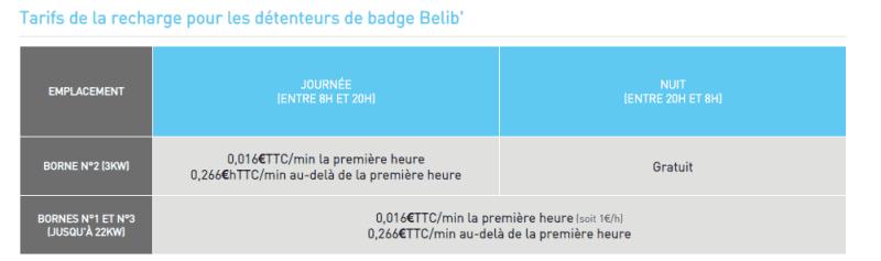 Prix recharge voiture électrique Belib' avec abonnement