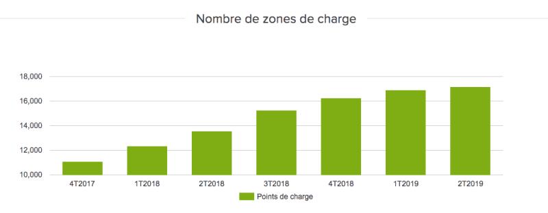 Évolution du nombre de charge Charge Maps
