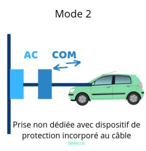 Recharger son véhicule électrique en mode 2