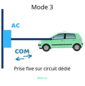 Recharger son véhicule électrique en mode 3