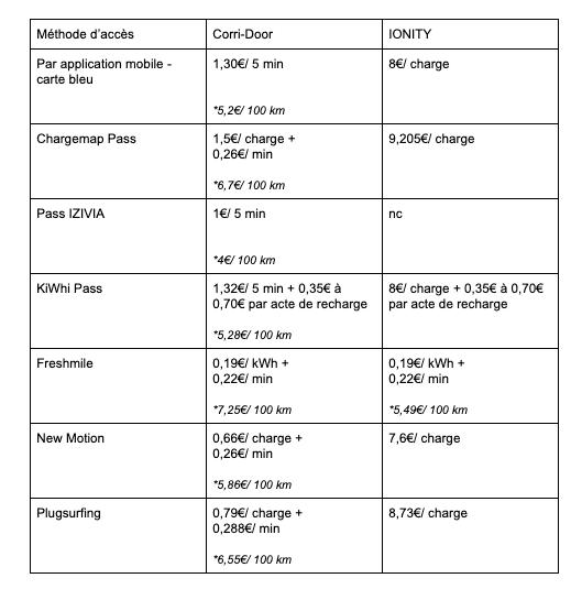 Comparatifs des coûts de recharges sur les deux principaux réseaux de bornes rapides en France