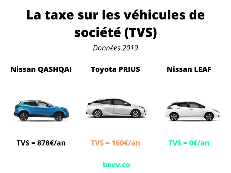 TVS voitures électriques