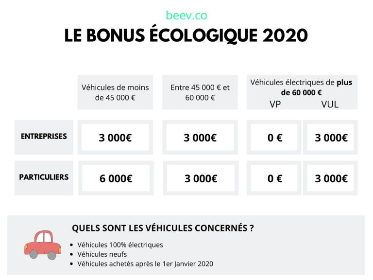 Le bonus écologique 2020