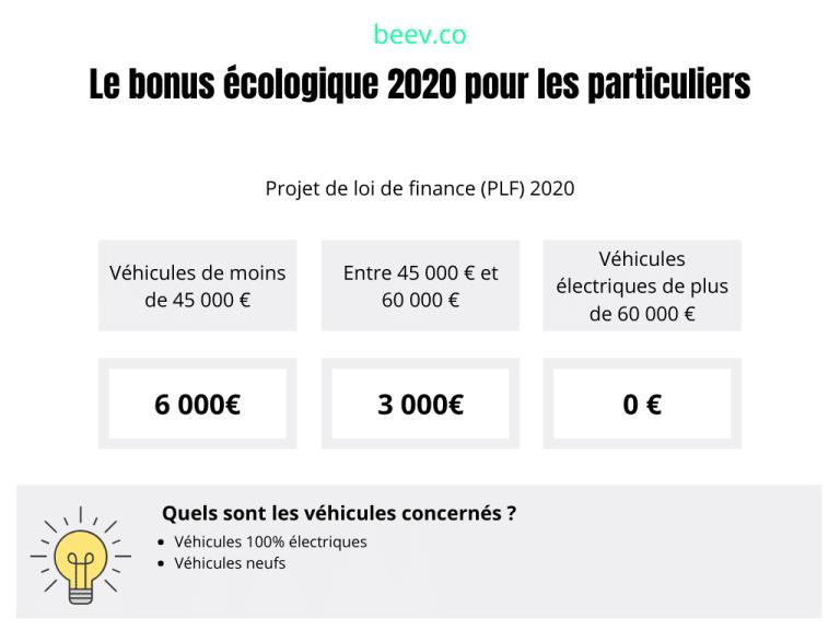 Le bonus écologique 2020 pour les particuliers