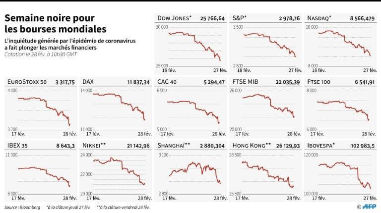 Graphique sur les principales places boursières mondiales, impactées par l'incertitude générée par l'épidémie de nouveau coronavirus ( source : AFP )