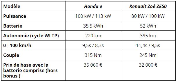 Honda e vs Renault Zoe