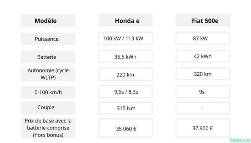 HONDA E VS FIAT 500 E