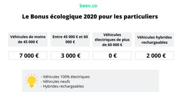 BONUS ECOLOGIQUE 2020