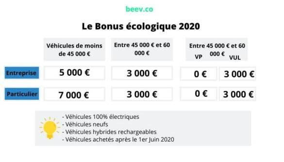Bonus écologique voiture électrique & hybride française