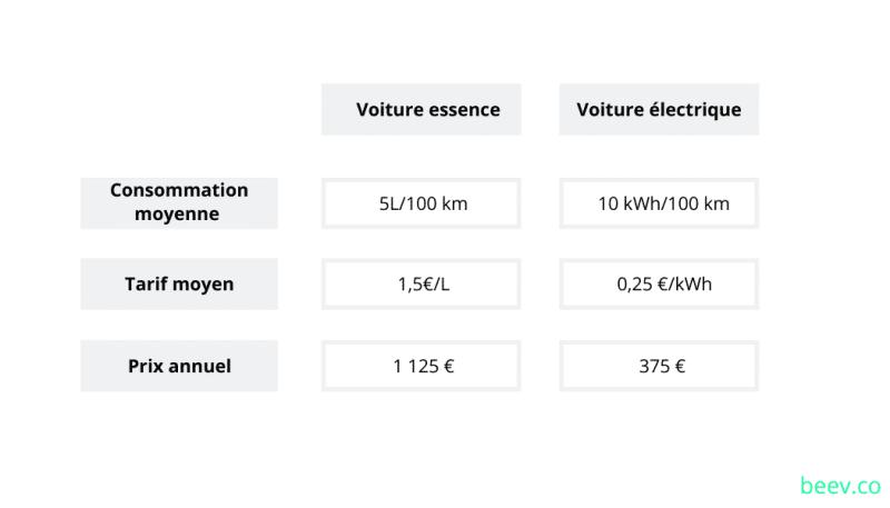BORNE DE RECHARGE VOITURE ELECTRIQUE PRIX