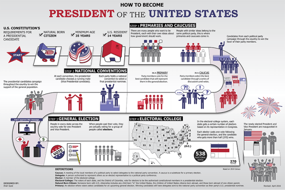 FREE Poster on How to Become President. Before3pm.com