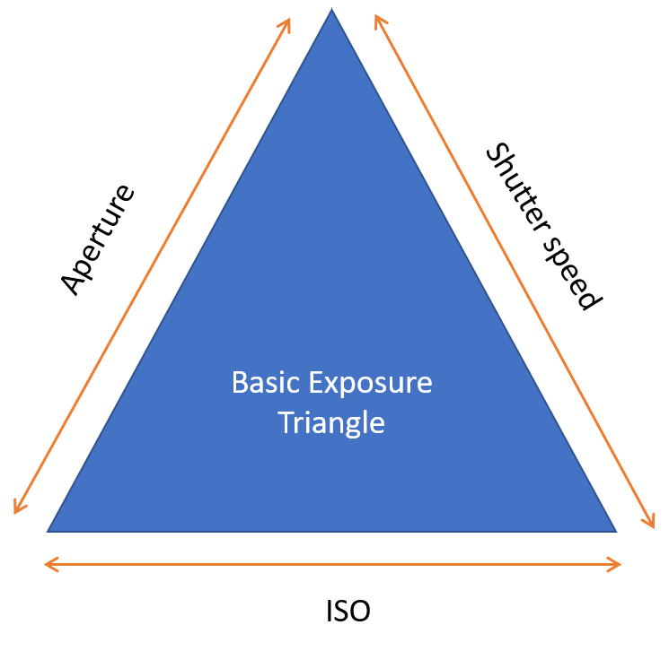 201712-bqsic-exposure-triangle