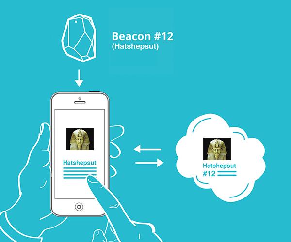 設計師應該了解的Beacon基礎知識 - 什么是Beacon? | Be For Web - 為網而生