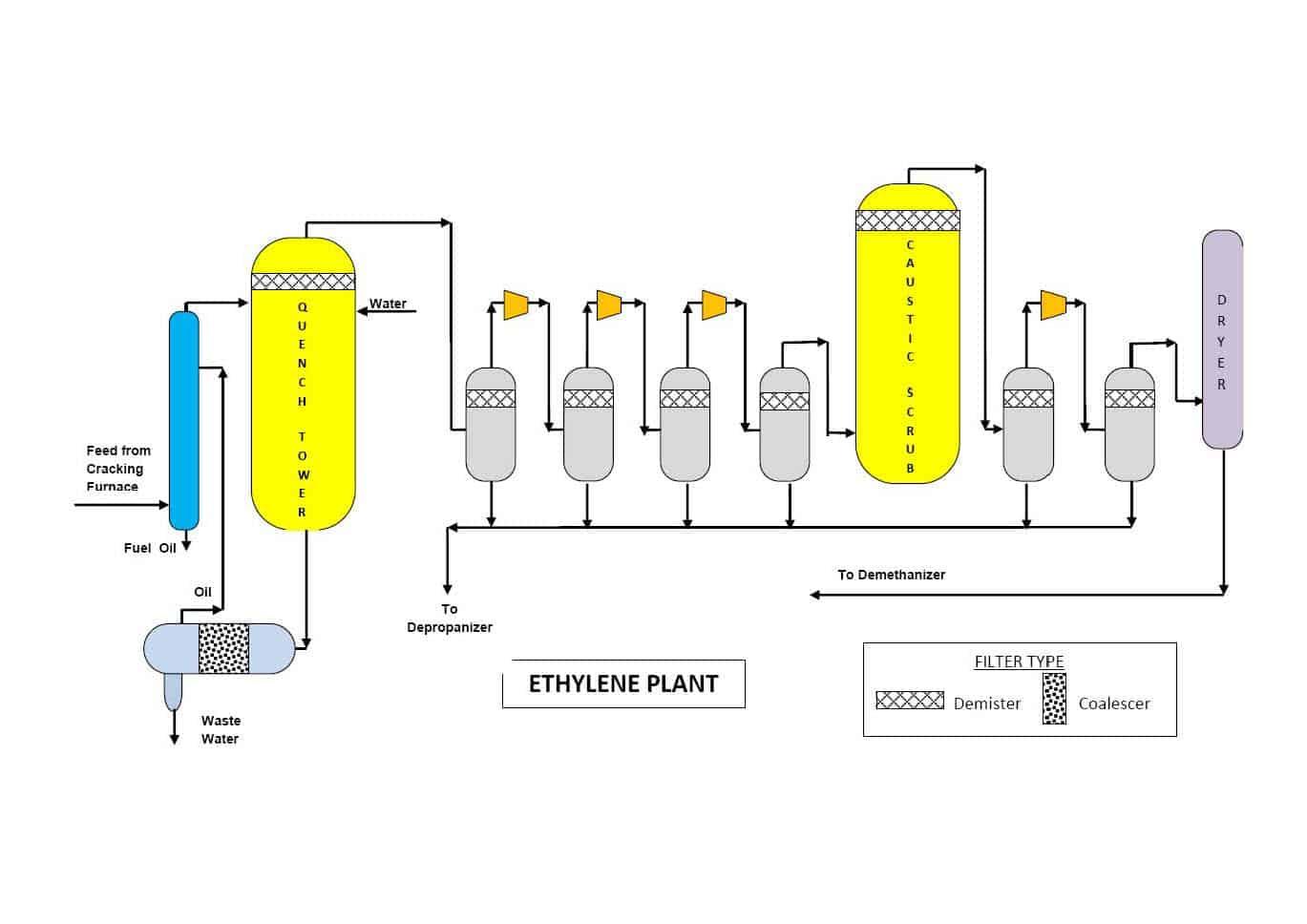 ethylene phase diagram nitrous wiring with window switch 3 separator vertical get free image