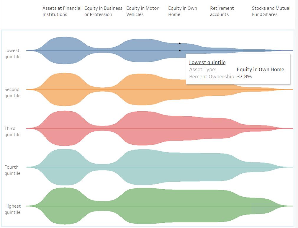 Viola chart also advance visualizations in tableau  begin analytics rh beginanalyticsblog wordpress