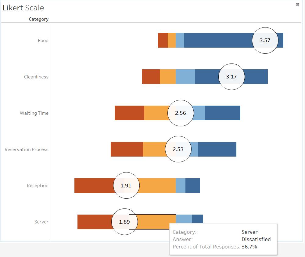 Capture also advance visualizations in tableau  begin analytics rh beginanalyticsblog wordpress