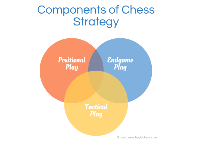 Components of Chess Strategy