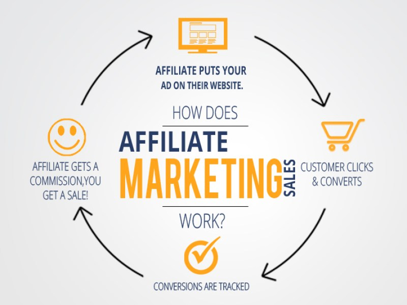 affiliate-sales-and-marketing