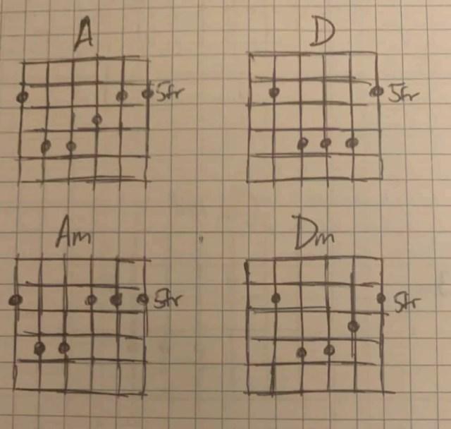 How to Play Punk Rock Guitar  Beginner Guitar HQ