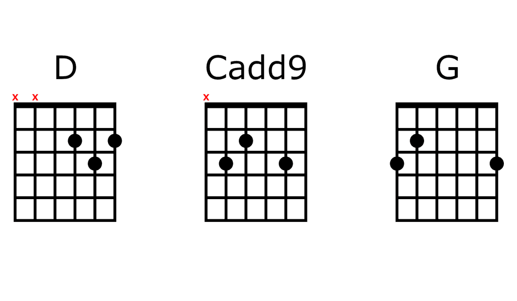 Ukulele d chords, ukulele chord d, d ukulele chords, ukulele d chord, ukulele c chords,. Top 5 Famous 3 Chord Songs Beginner Guitar Hq