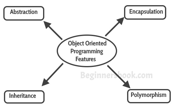 The 5 SOLID principles for Object Oriented Programming