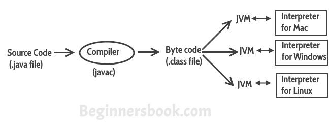 Java Virtual Machine (JVM), Difference JDK, JRE & JVM