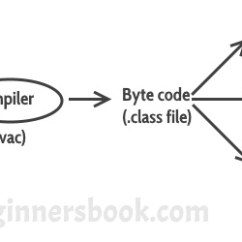 Jvm Architecture In Java With Diagram Transformer Wiring Virtual Machine Difference Jdk Jre Core That Is Why We Call As Platform Independent Language The Same Thing Can Be Seen Below