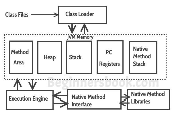 jvm architecture diagram kicker cvr 12 2 ohm wiring java virtual machine difference jdk jre core