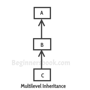 Multilevel inheritance in java with example