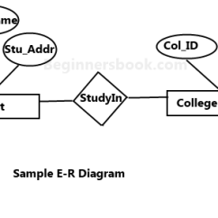 Entity Relationship Diagram Tutorial Daisy 880 Parts Er In Dbms E R