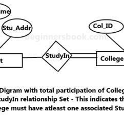 Entity Relationship Diagram Tutorial How To Design Architecture Er In Dbms Total Participation Of An Set