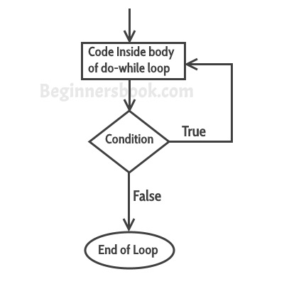 do-while loop in C++ with example