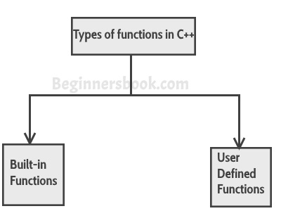 Functions in C++ with example
