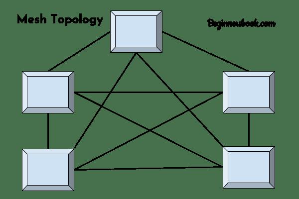 Computernetzwerktopologie - Mesh, Stern, Bus, Ring und Hybrid