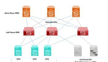 Azure cloud provisioning using Ansible -