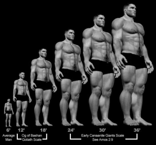Nephilim Giant Height Comparison | Nephilim Complete Biblical Study
