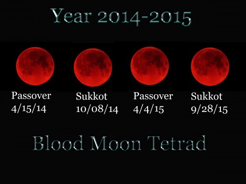 Four Blood Moons heresy and apostasy | John Hagee Mark Biltz false teachers