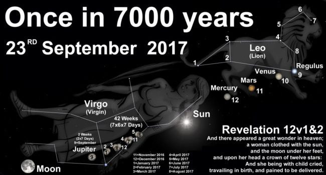 The September 23, 2017 – Revelation 12 Sign Deception: False Prophecy Debunked