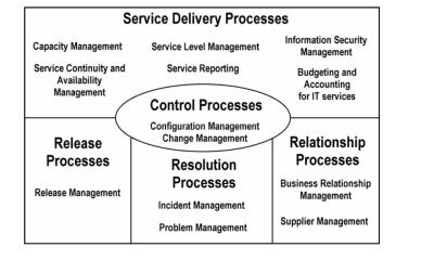 ISO2000 Model