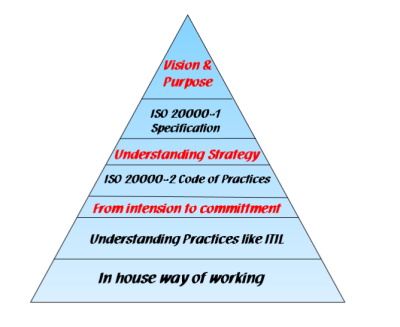 ISO20000 Triangle