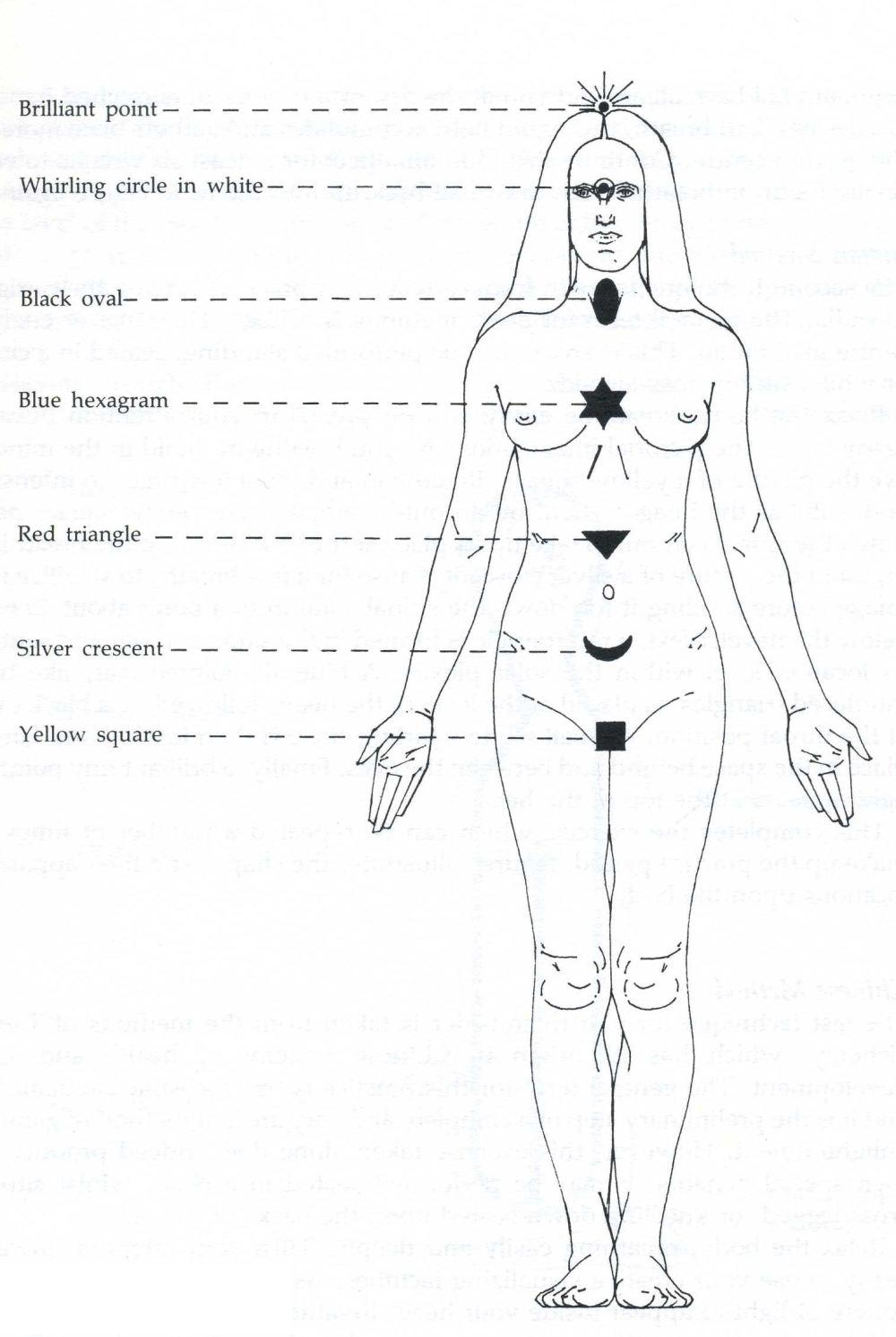 medium resolution of chakradiagram