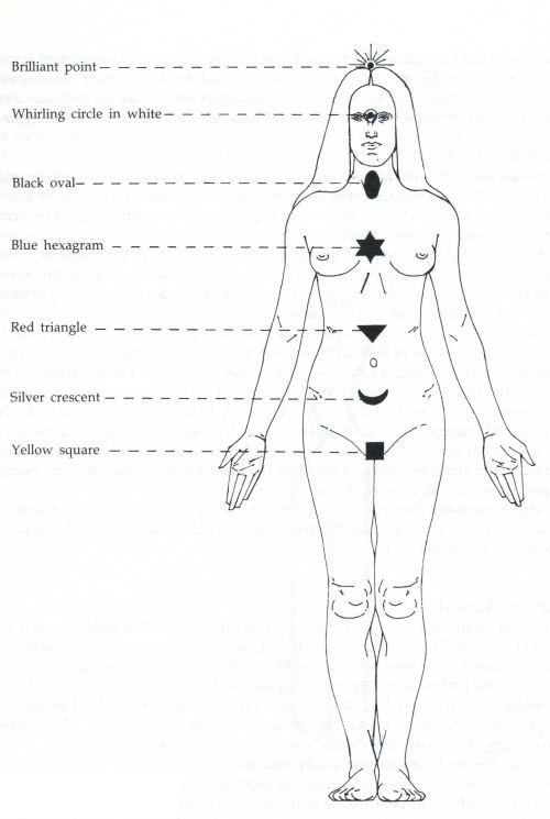small resolution of chakradiagram
