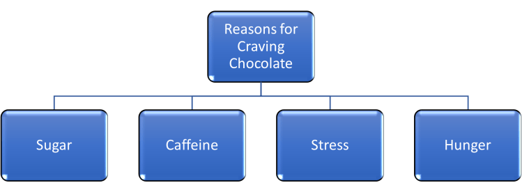 What causes craving chocolate