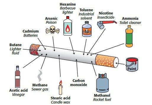 Tobacco concept of third-hand smoke - toxins found in third-hand smoke