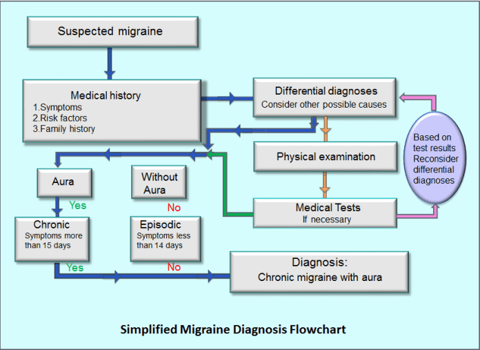 migraine diagnosis type of headache migraine headaches