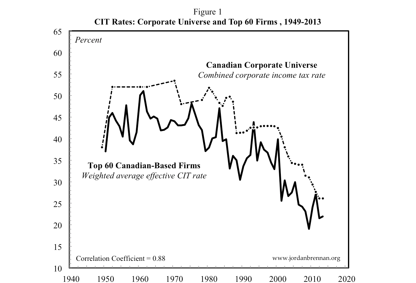 Canada S Failed Experiment With Corporate Income Tax Cuts
