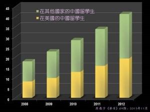 BH64-19-7222-文章圖1.2018-2012.中國留學生統計.網站用.R50