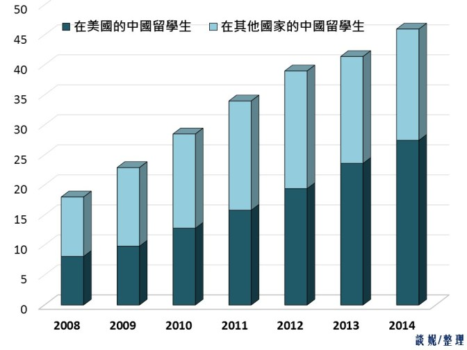 BH74-30-圖2-2008-2014中國留學生統計